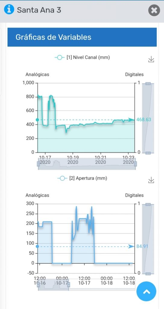 Gráfico 3 Cloud Control